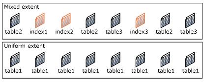 extend in SQL Server